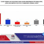 Maki Ortiz, encabeza encuestas para gobernadora de Tamaulipas